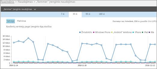 """""""Yammer"""" įrenginio naudojimo ataskaitos vartotojų rodinyje ekrano kopija"""