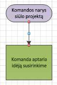 Struktūrinė schema su jungties taškais, kurie tampa raudonais