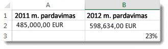 485 000 Lt A2 langelyje, 598 634 Lt B2 langelyje ir 23 % B3 langelyje, dviejų skaičių procentinis pokytis
