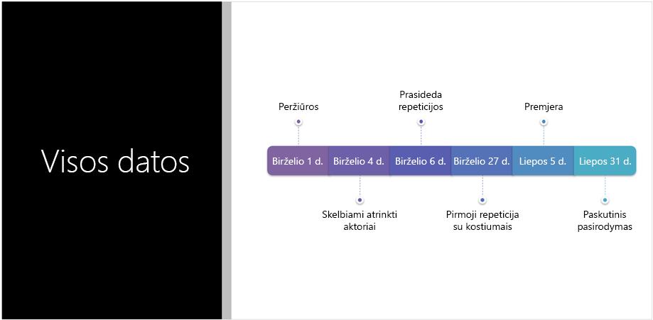 """Skaidrės pavyzdys, kuriame matyti tekstinė laiko planavimo juosta, kurią """"PowerPoint"""" dizaino įrankis konvertavo į """"SmartArt"""" grafinį elementą"""