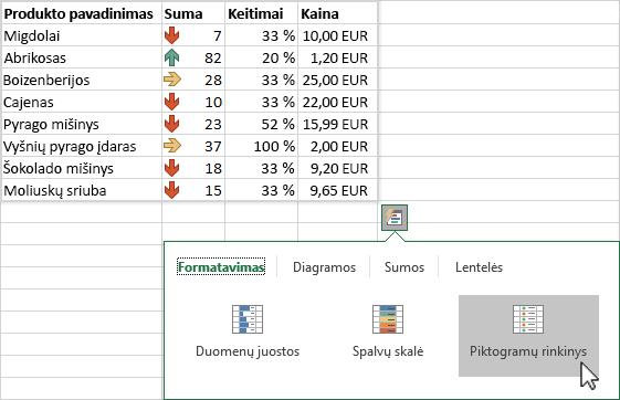 Sparčiosios analizės naudojimas norint paryškinti duomenis