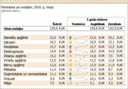Sīkdiagrammas, kas izmantotas, lai parādītu pārdošanas datu tendences