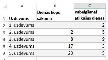 Ganta diagrammas tabulas datu paraugs