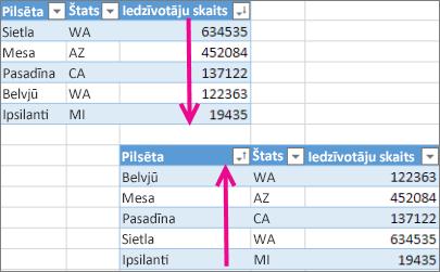 Tabulas datu kārtošanas atsaukšana