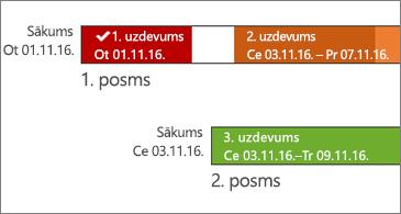 Laika grafiks ar uzdevuma nosaukumiem un datumiem