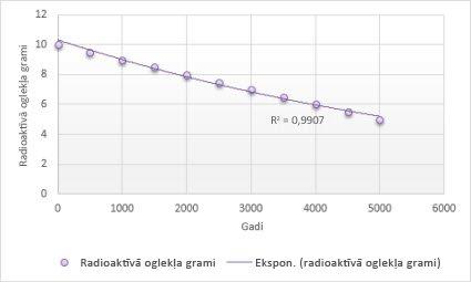 Diagramma ar eksponenciālu tendences līkni