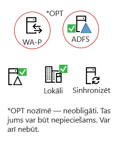 Visas hibrīdu būs šie elementi - lokāli serveru produkta, AAD savienojumu servera, lokāli Active Directory, nav obligāti ADF un apgrieztā starpniekservera.