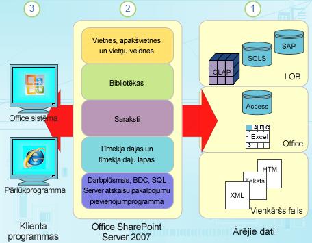 Strukturētu datu komponenti koplietošanas vidē SharePoint