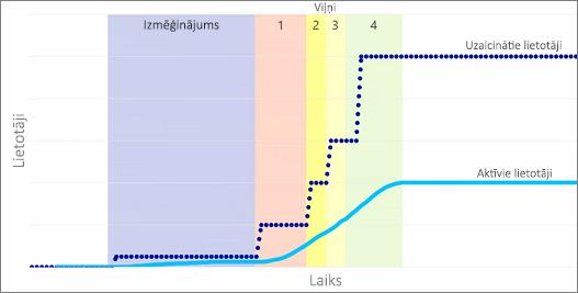 Diagramma, kurā tiek parādīti uzaicinātie un aktīvie lietotāji