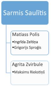 Pirms: esošā organizācijas diagramma