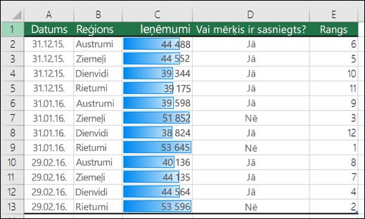 Nosacījumformatēšanas datu joslas, kas lietotas diapazonam
