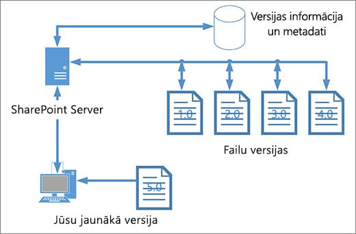 Versiju izveides krātuves shēma