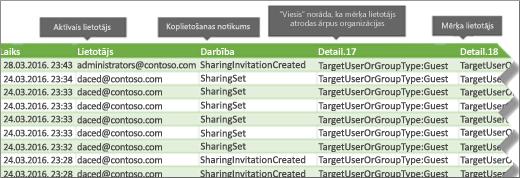 Koplietošanas notikumi pakalpojumā Office 365 audita žurnāla