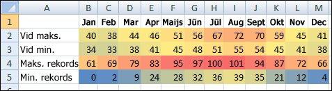 Temperatūras dati ar nosacījumformatēšanu
