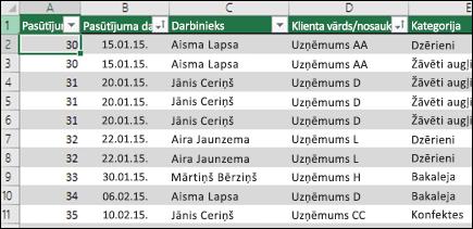 Parauga datus Excel tabulā, kas jālieto kā rakurstabulas datu avota