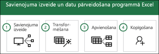 Power Query darbības: 1) izveidot savienojumu, 2) transformācija, 3) apvienošana, 4) kopīgot