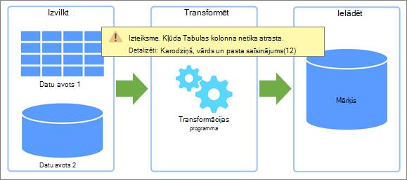 Pārskats par izvilcumu, transformāciju, ielādēšanu (ETL), kurā var rasties kļūdas
