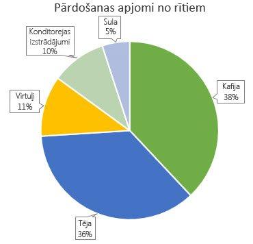 Sektoru diagramma ar datu remarkām