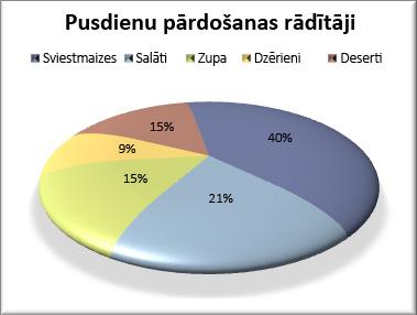 Formatēta sektoru diagramma