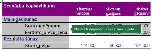 Scenāriju kopsavilkuma ar nosaukts diapazoniem