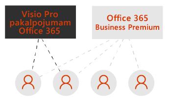 Lodziņš programmai Visio Pro un viens pakalpojumam Office365 Business Premium. Punktētas līnijas savienojas ar četru lietotāju ikonām zem lodziņiem.