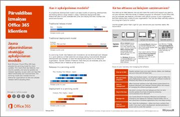 Modeļa plakāta: izmaiņu vadības Office 365 klientiem