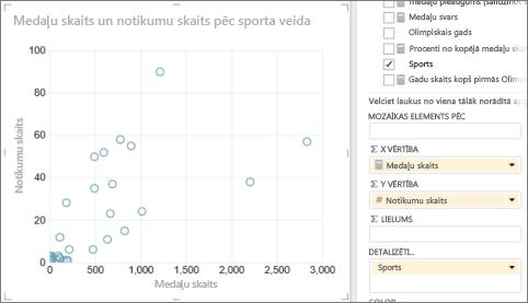 Pārveidot Power View tabulu par izkaisīto diagrammu