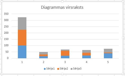 Noklusējuma diagramma ar grupētām kolonnām