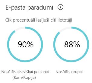 E-pasta paradumiem rāda novērtējumu, cik daudz laika pavadītais nosūtīt un lasīt e-pasta ziņojumus