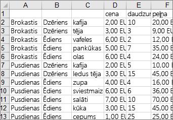 Dati, kas izmantoti, lai izveidotu koka kartes diagrammas piemēru