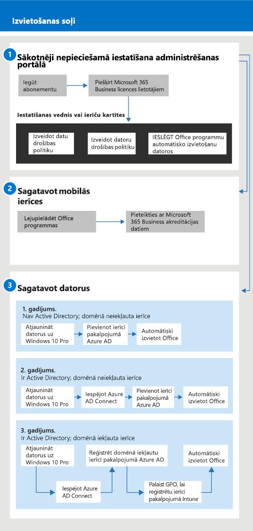 Shēma, kurā parādīta iestatīšanas un pārvaldības shēma administratoriem un lietotājam