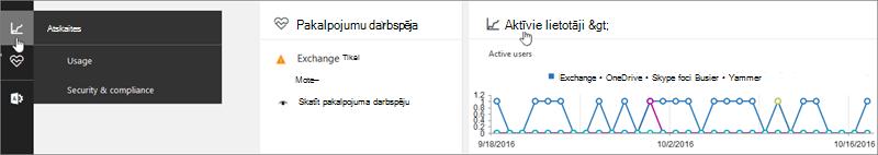 Skatiet jaunās Office365 darbības atskaites