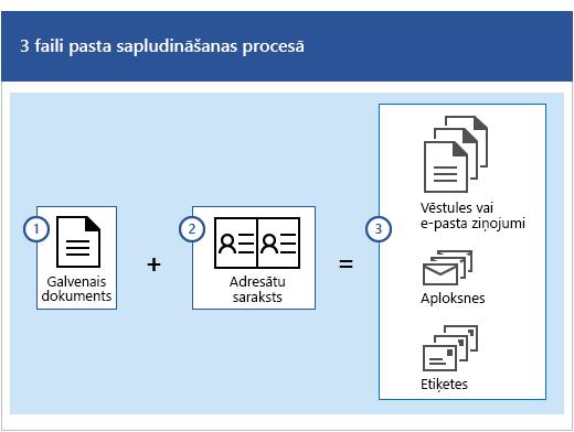 Trīs faili pasta sapludināšanas procesā— galvenais dokuments un adresātu saraksts, kas veido vēstuļu vai e-pasta ziņojumu, aplokšņu vai uzlīmju kopas.