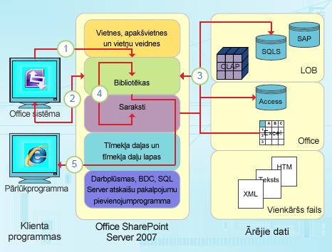 InfoPath datu orientētie integrācijas punkti