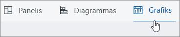 Uz plānu plānotājs rāda dēļa; augšdaļas ekrānuzņēmums Diagrammas; un grafiku pogas; ar atlasītu grafiku.