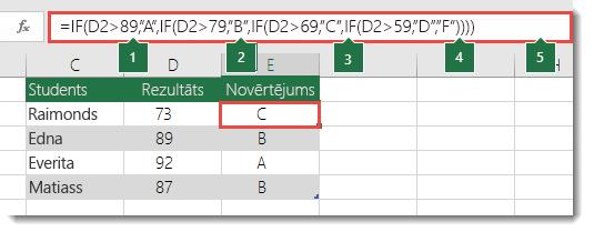 """Salikts ligzdots IF priekšraksts— formula šūnā E2 ir =IF(B2>97,""""A+"""",IF(B2>93,""""A"""",IF(B2>89,""""A-"""",IF(B2>87,""""B+"""",IF(B2>83,""""B"""",IF(B2>79,""""B-"""",IF(B2>77,""""C+"""",IF(B2>73,""""C"""",IF(B2>69,""""C-"""",IF(B2>57,""""D+"""",IF(B2>53,""""D"""",IF(B2>49,""""D-"""",""""F""""))))))))))))"""