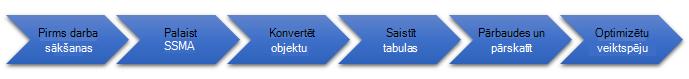 Datu bāzes migrēšanas posmi uz SQL Server