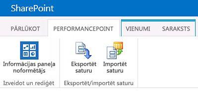 PerformancePoint satura lapas lente BI centra vietnē