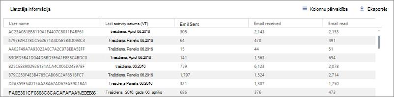 Office365 atskaites— anonimizēts lietotāju saraksts