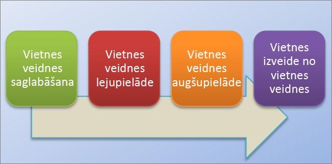 Šajā blokshēmā attēlots vietņu izveides un izmantošanas process pakalpojumā SharePoint Online.