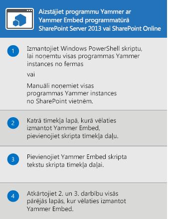 Yammer App produktam SharePoint Server2013 un SharePoint Online aizstāšanas process