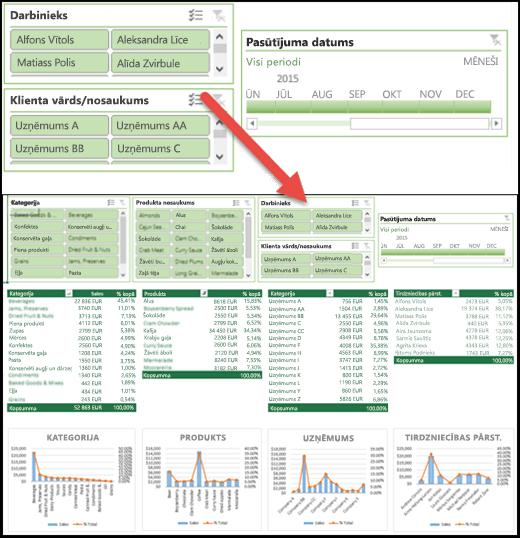Kopsalikuma datu griezumi un laika grafika vadīklas informācijas panelī