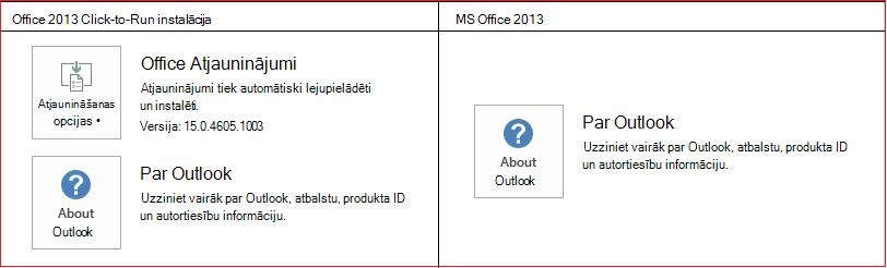 CTR salīdzinājumā ar MSI