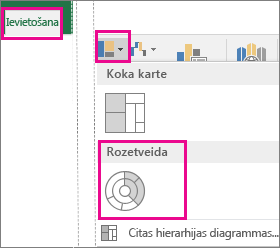 Sunburst diagrammas tips ievietošanas cilnē komplektā Office 2016 operētājsistēmai Windows