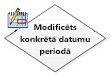 modificēts konkrētā datumu periodā