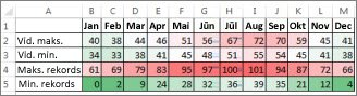Dati ar krāsu skalas nosacījumformatējumu