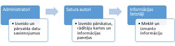 Administratori, satura autori un informācijas lietotāji var izmantot BI centra vietni