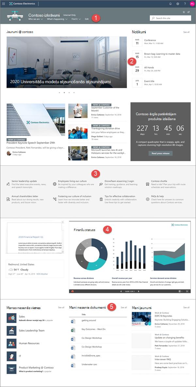 Mūsdienīgas Enterprise izvietošanas vietnes piemērs pakalpojumā SharePoint Online