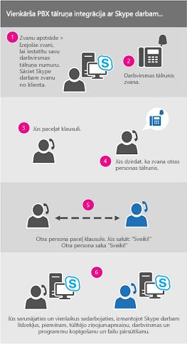 Zvana diagramma, izmantojot darba procesu