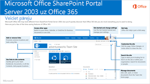 No SharePoint 2003 uz Office 365